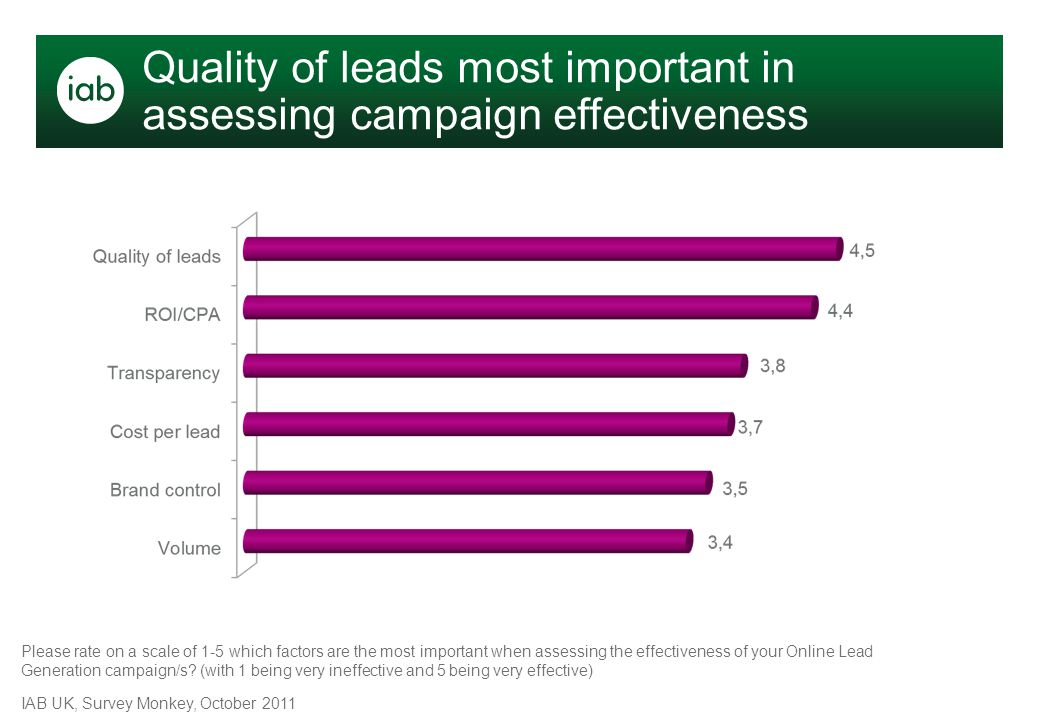 Please rate on a scale of 1-5 which factors are the most important when assessing the effectiveness of your Online Lead Generation campaign/s? (with 1