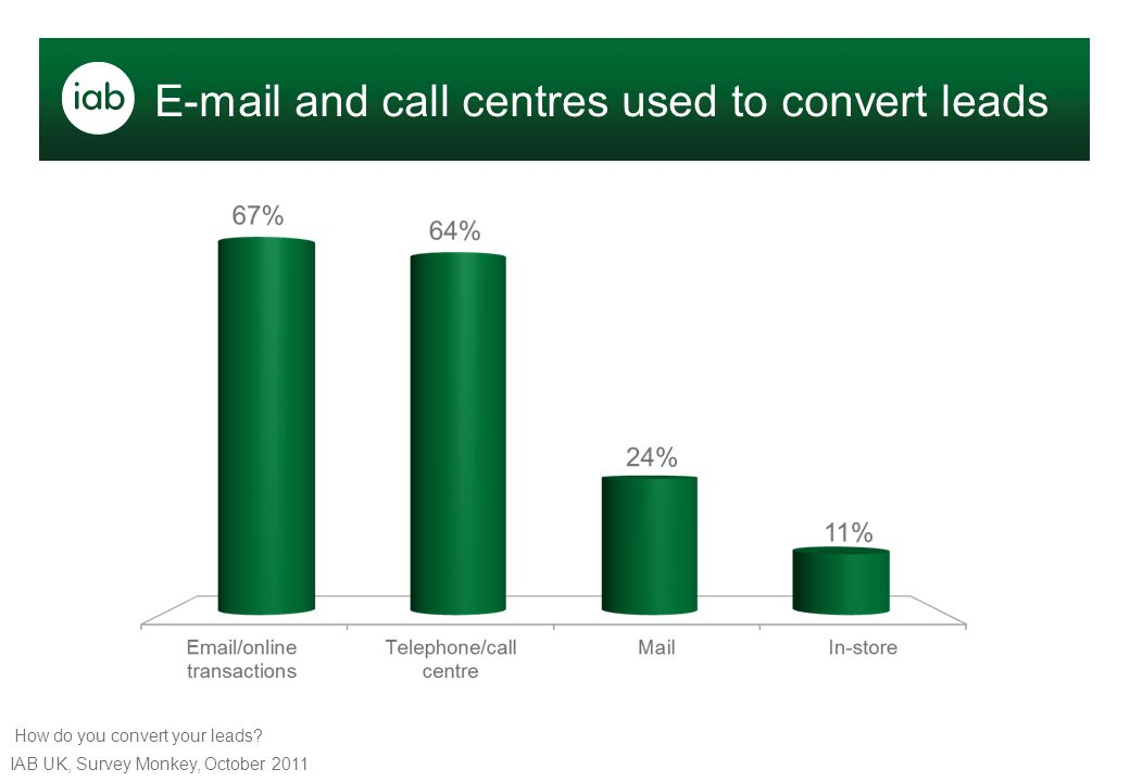 E-mail and call centres used to convert leads IAB UK, Survey Monkey, October 2011 How do you convert your leads?
