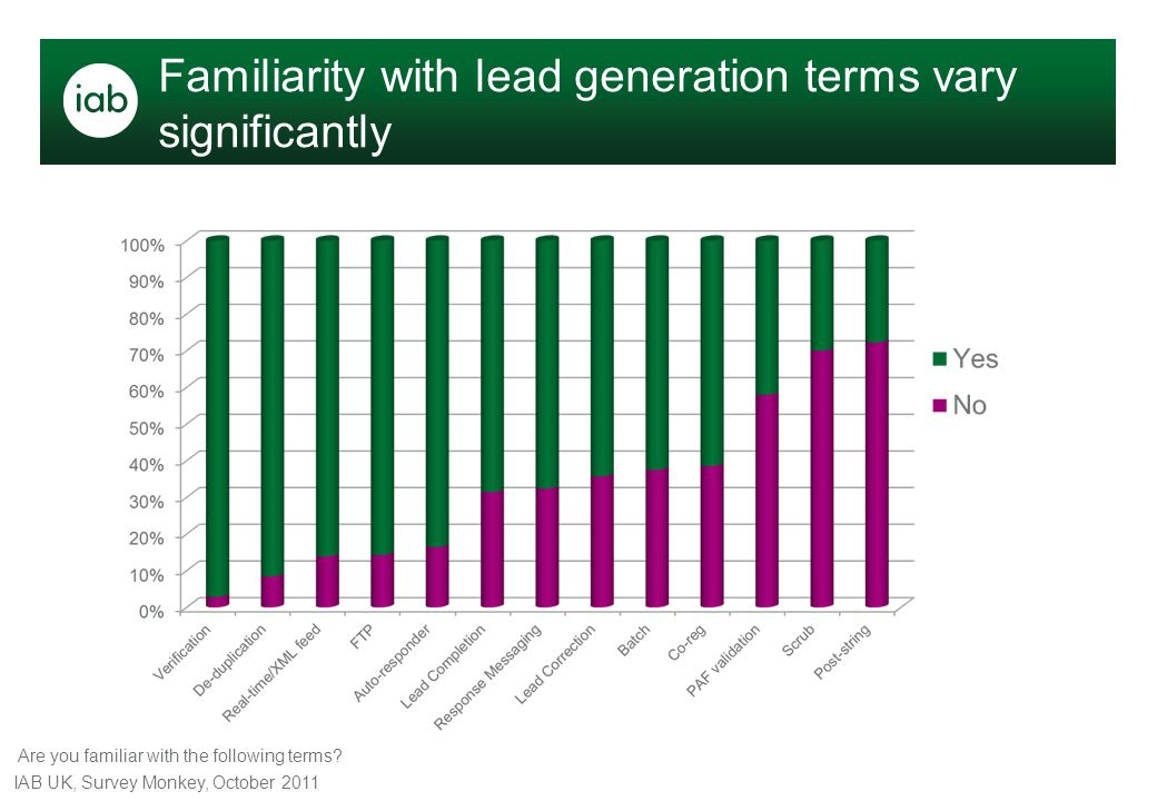Familiarity with lead generation terms vary significantly Are you familiar with the following terms? IAB UK, Survey Monkey, October 2011