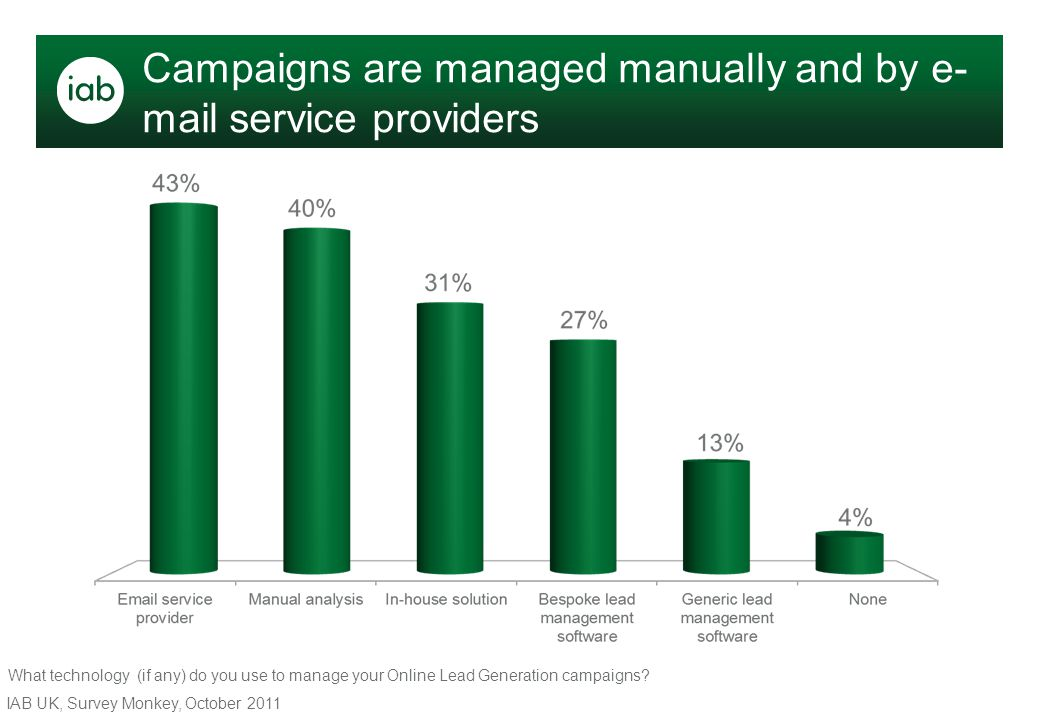 Campaigns are managed manually and by e- mail service providers IAB UK, Survey Monkey, October 2011 What technology (if any) do you use to manage your