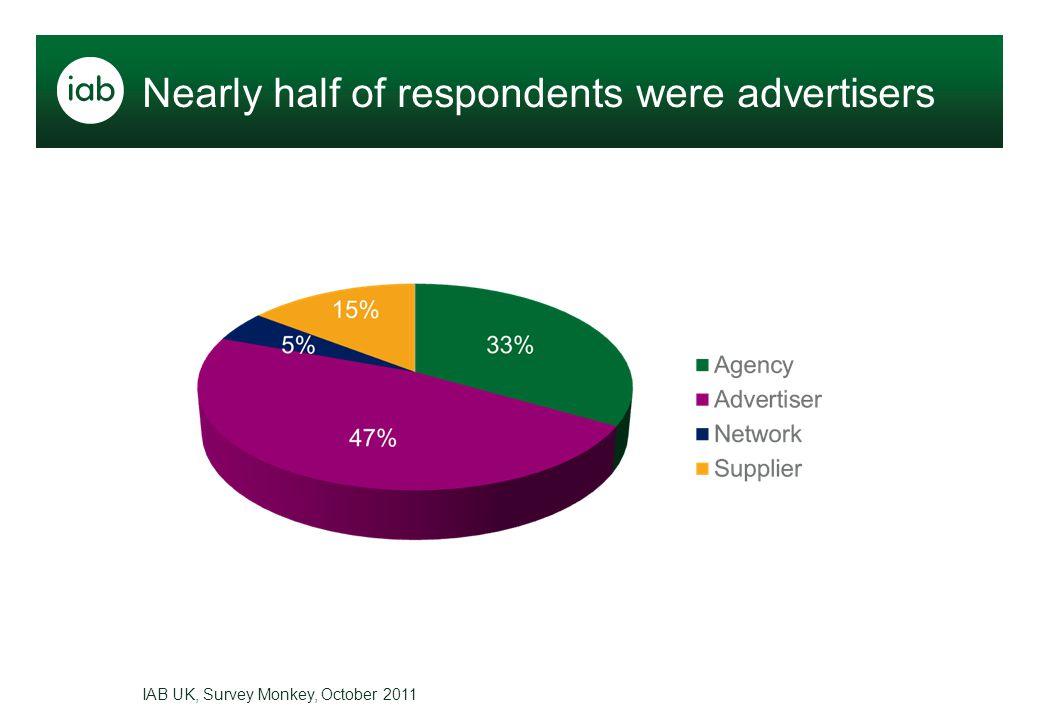 IAB UK, Survey Monkey, October 2011 Nearly half of respondents were advertisers