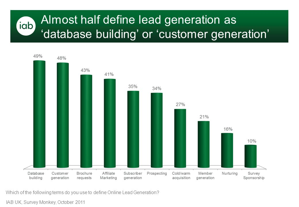 Almost half define lead generation as 'database building' or 'customer generation' IAB UK, Survey Monkey, October 2011 Which of the following terms do
