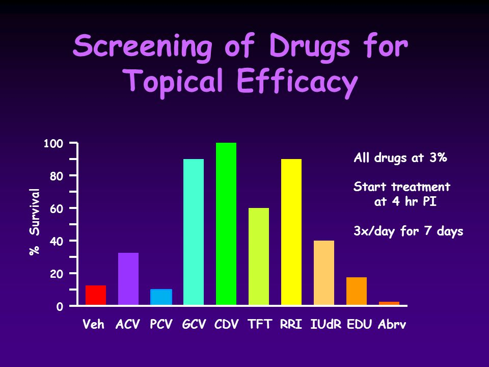 Veh ACV PCV GCV CDV TFT RRI IUdR EDU Abrv 100 80 60 40 20 0 % Survival All drugs at 3% Start treatment at 4 hr PI 3x/day for 7 days Screening of Drugs for Topical Efficacy