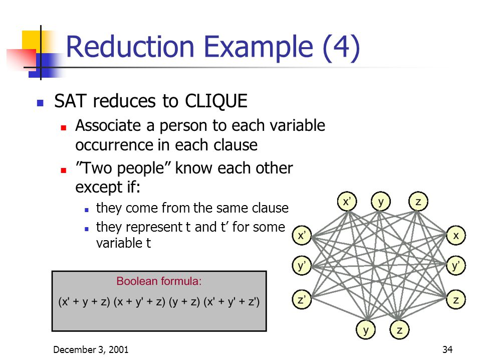 December 3, 200134 Reduction Example (4) SAT reduces to CLIQUE Associate a person to each variable occurrence in each clause Two people know each other except if: they come from the same clause they represent t and t' for some variable t