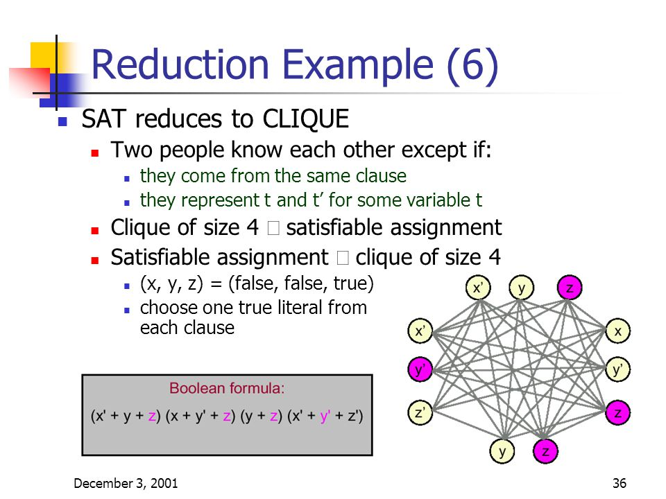 December 3, 200136 Reduction Example (6) SAT reduces to CLIQUE Two people know each other except if: they come from the same clause they represent t and t' for some variable t Clique of size 4  satisfiable assignment Satisfiable assignment  clique of size 4 (x, y, z) = (false, false, true) choose one true literal from each clause