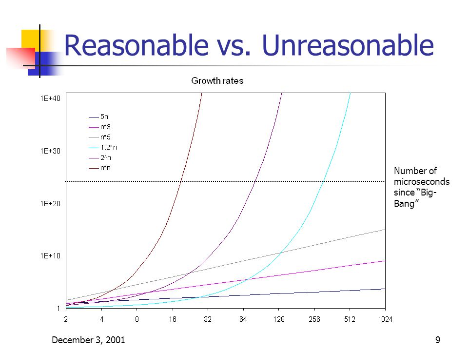 December 3, 20019 Reasonable vs. Unreasonable Number of microseconds since Big- Bang