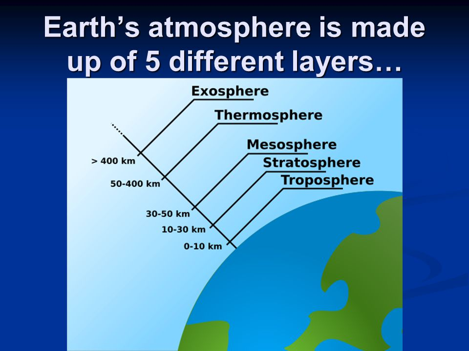 Earth's atmosphere is made up of 5 different layers…