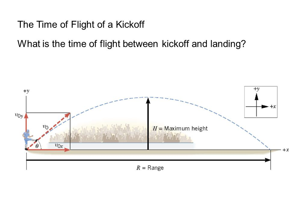 The Time of Flight of a Kickoff What is the time of flight between kickoff and landing?