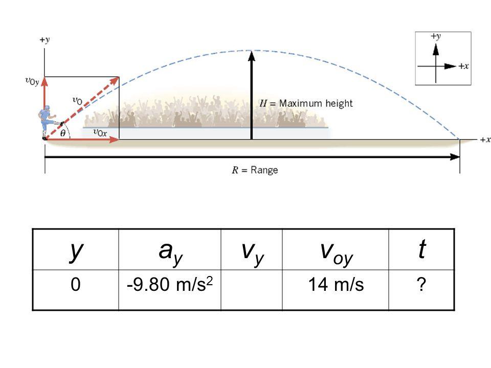 yayay vyvy v oy t 0-9.80 m/s 2 14 m/s?