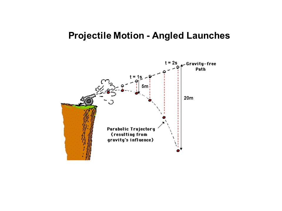 Projectile Motion - Angled Launches 5m 20m t = 1s t = 2s
