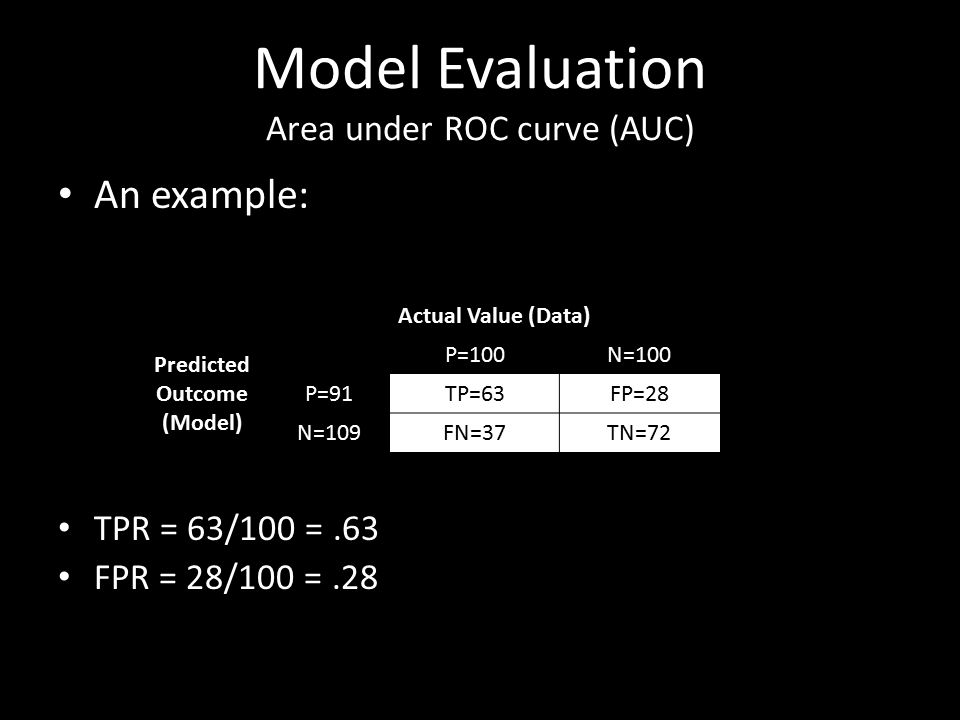 Model Evaluation Area under ROC curve (AUC) An example: TPR = 63/100 =.63 FPR = 28/100 =.28 Actual Value (Data) Predicted Outcome (Model) P=100N=100 P=91TP=63FP=28 N=109FN=37TN=72