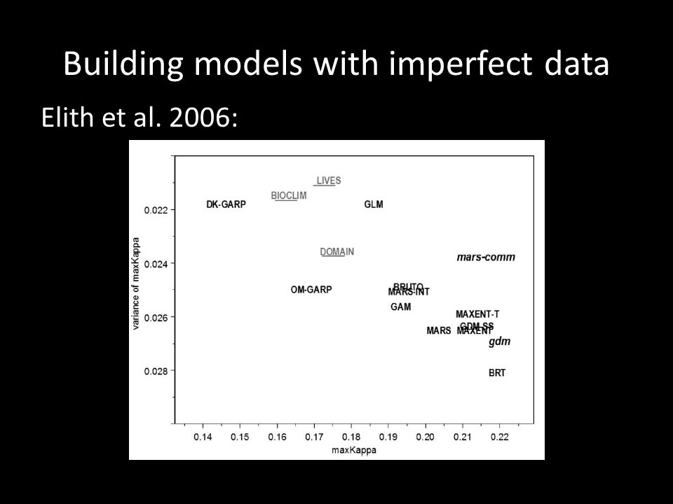 Building models with imperfect data Elith et al. 2006: