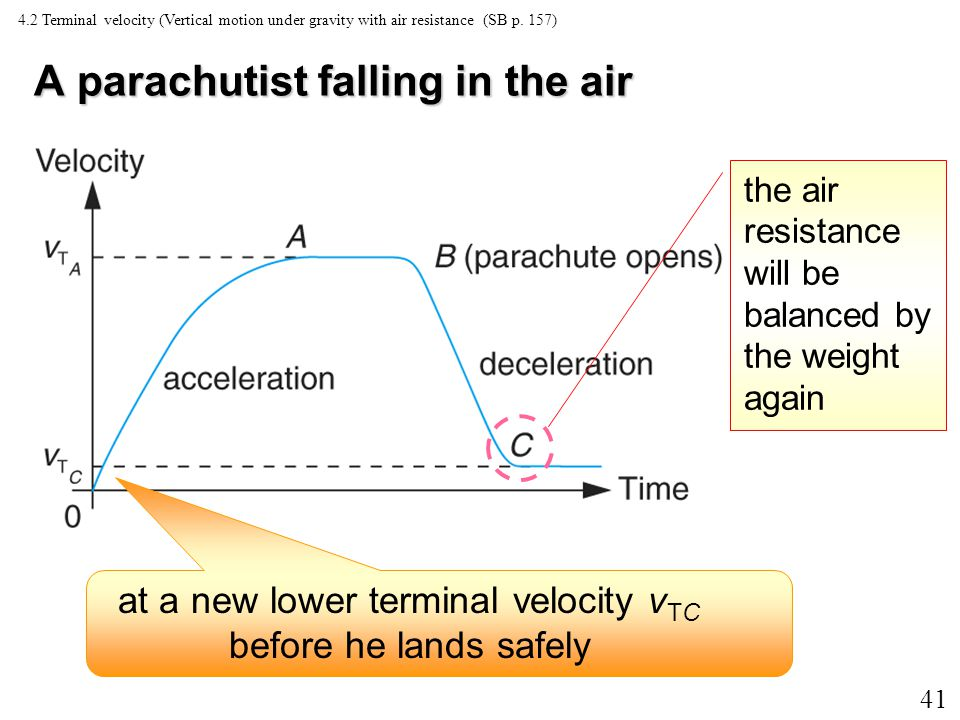 40 A parachutist falling in the air air resistance > parachutist's weightair resistance resultant upward net force acting on him slows him down 4.2 Terminal velocity (Vertical motion under gravity with air resistance (SB p.