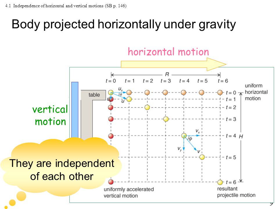 9 4.1 Independence of horizontal and vertical motions (SB p.