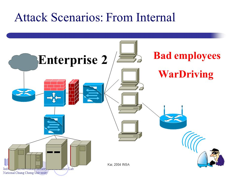 Information Networking Security and Assurance Lab National Chung Cheng University Kai, 2004 INSA8 Attack Scenarios: From Internal WarDriving Bad emplo