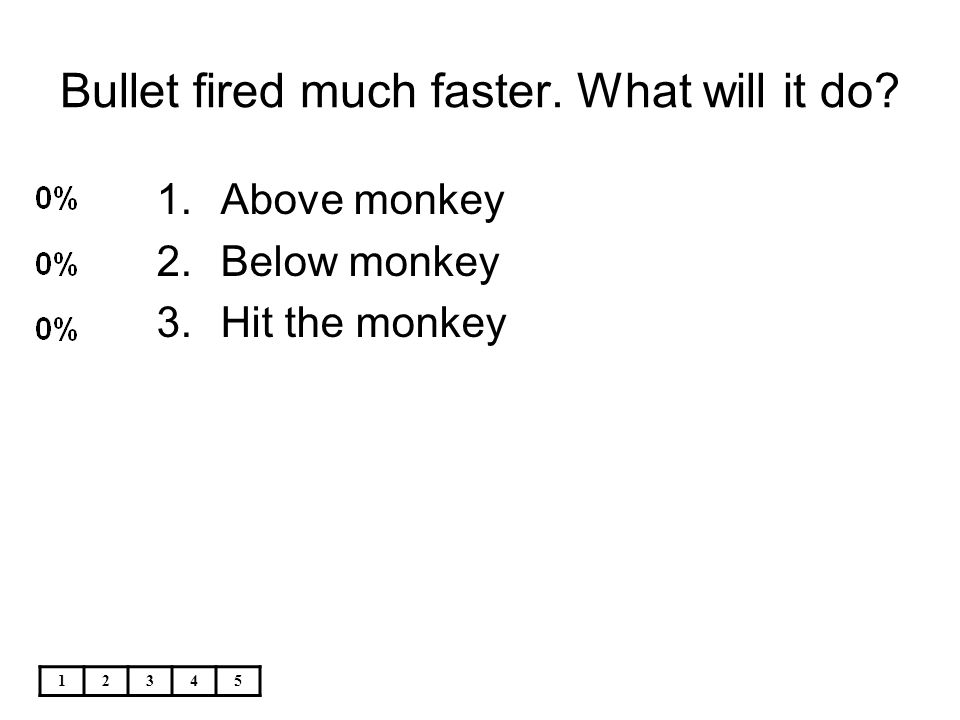 Bullet fired much faster. What will it do? 12345 1.Above monkey 2.Below monkey 3.Hit the monkey