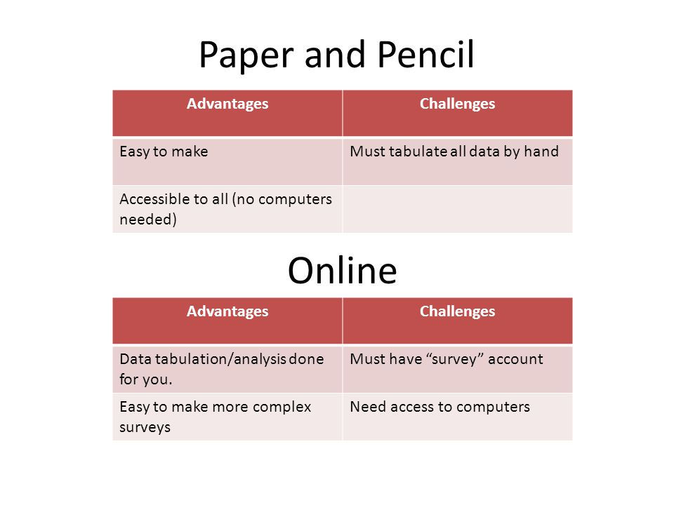 Paper and Pencil AdvantagesChallenges Easy to makeMust tabulate all data by hand Accessible to all (no computers needed) Online AdvantagesChallenges D