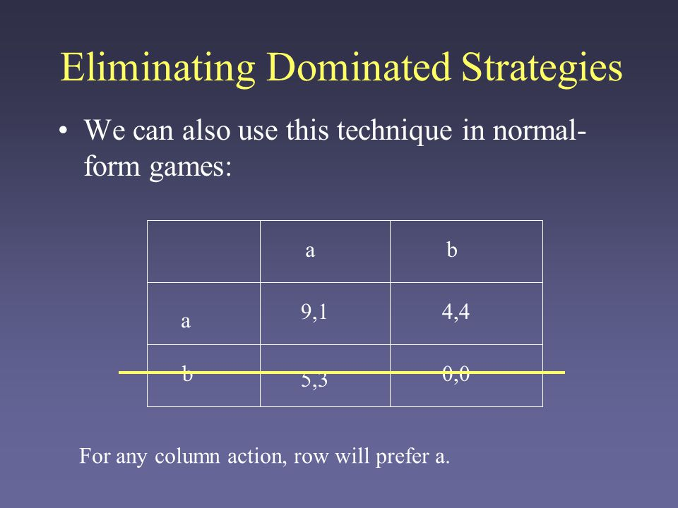 Eliminating Dominated Strategies We can also use this technique in normal- form games: a ab b 5,3 4,4 0,0 9,1 For any column action, row will prefer a.