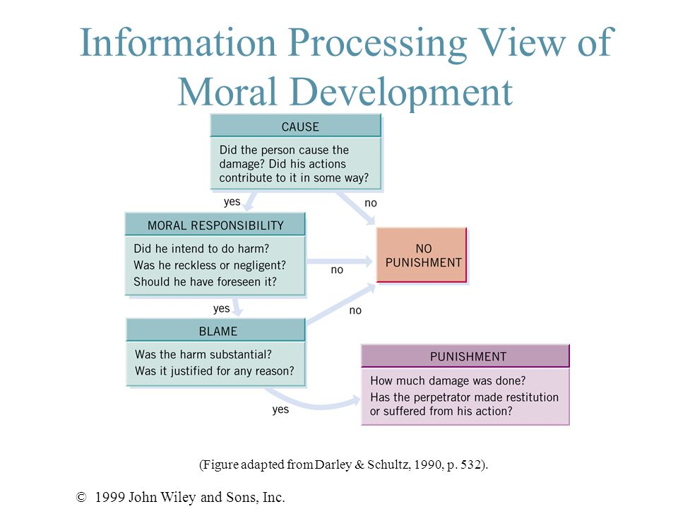 Information Processing View of Moral Development © 1999 John Wiley and Sons, Inc.