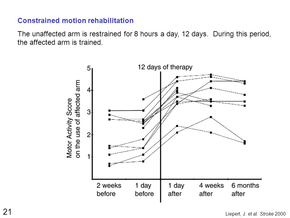 21 Constrained motion rehabilitation The unaffected arm is restrained for 8 hours a day, 12 days.