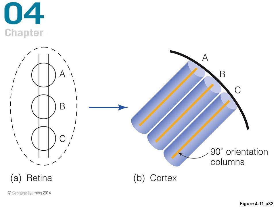 Figure 4-11 p82