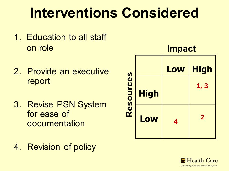Interventions Considered 1.Education to all staff on role 2.Provide an executive report 3.Revise PSN System for ease of documentation 4.Revision of po