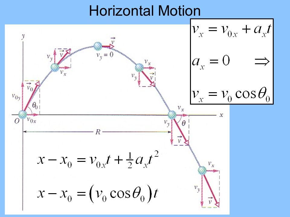 Path of the Projectile v Distance downfield (range) Height rising falling projectile g Horizontal velocity Vertical velocity v