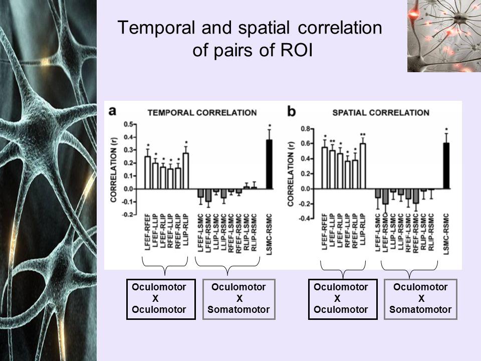 Comparison of task evoked activity and spontaneous activity Spontaneous BOLD correlation in oculomotor system ( 8 anesthetized monkeys) BOLD correlation to saccadic eye movements task (avg of 2 awake monkeys) Retrograde tracer from LIP