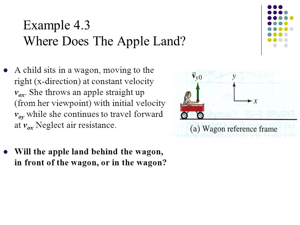 Example 4.3 Cont.The apple will stay above the girl the entire trip and will land in the wagon.