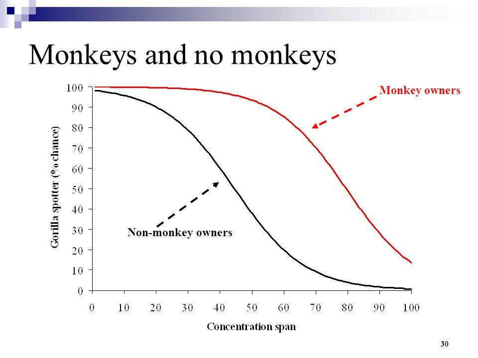 30 Monkeys and no monkeys Monkey owners Non-monkey owners