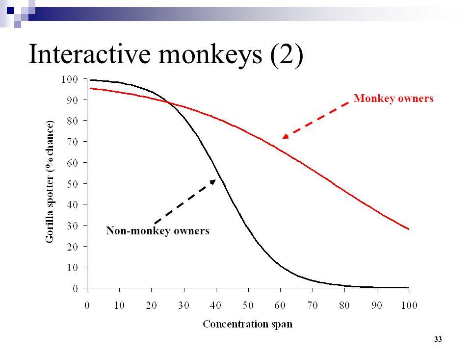 33 Interactive monkeys (2) Monkey owners Non-monkey owners