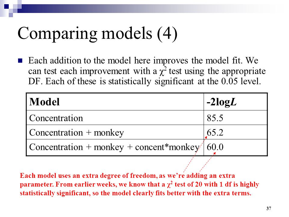 37 Comparing models (4) Each addition to the model here improves the model fit. We can test each improvement with a χ 2 test using the appropriate DF.