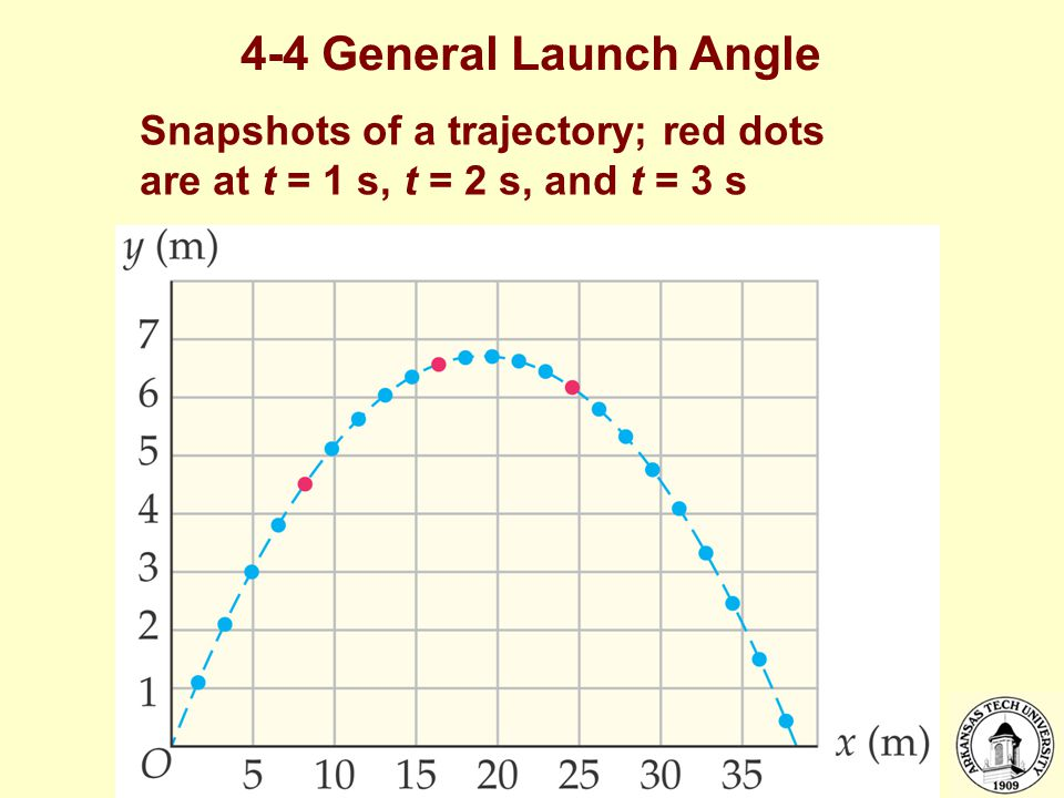 4-4 General Launch Angle Snapshots of a trajectory; red dots are at t = 1 s, t = 2 s, and t = 3 s