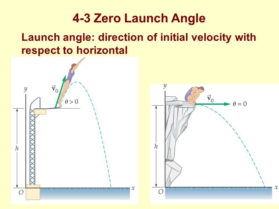4-3 Zero Launch Angle Launch angle: direction of initial velocity with respect to horizontal