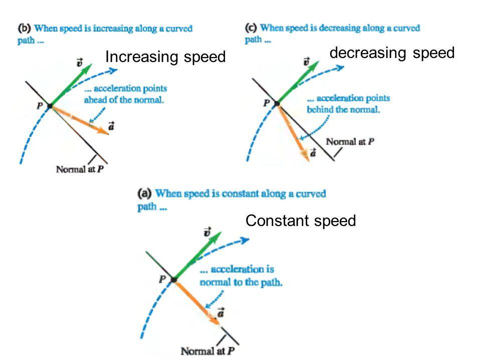 Increasing speed decreasing speed Constant speed