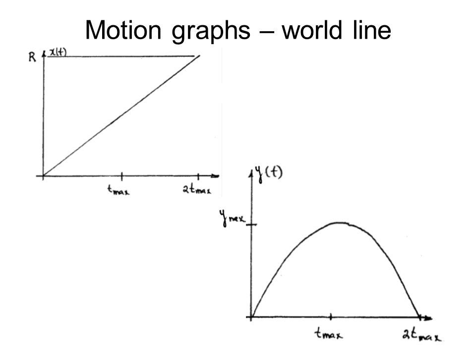 Motion graphs – world line