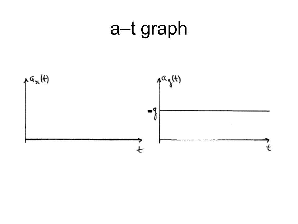 a–t graph
