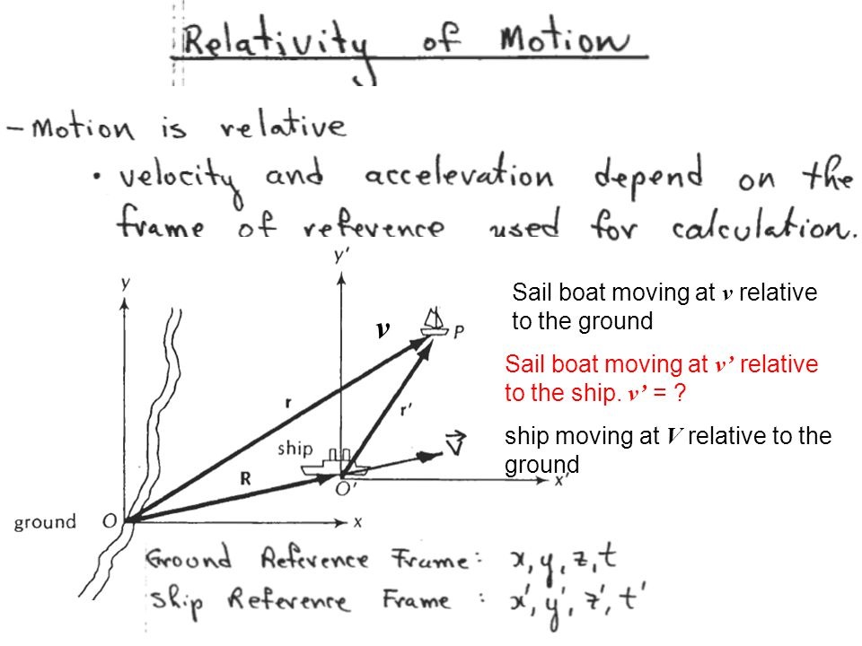 v Sail boat moving at v relative to the ground ship moving at V relative to the ground Sail boat moving at v' relative to the ship. v' = ?