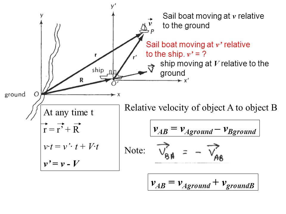 v Sail boat moving at v relative to the ground ship moving at V relative to the ground Sail boat moving at v' relative to the ship. v' = ? At any time