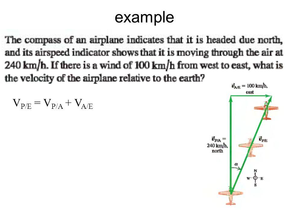example V P/E = V P/A + V A/E