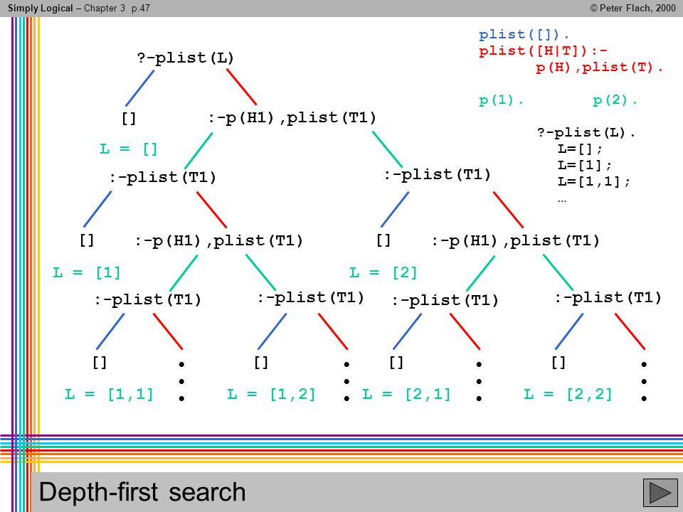 Simply Logical – Chapter 3© Peter Flach, 2000 Depth-first search ?-plist(L) plist([]).