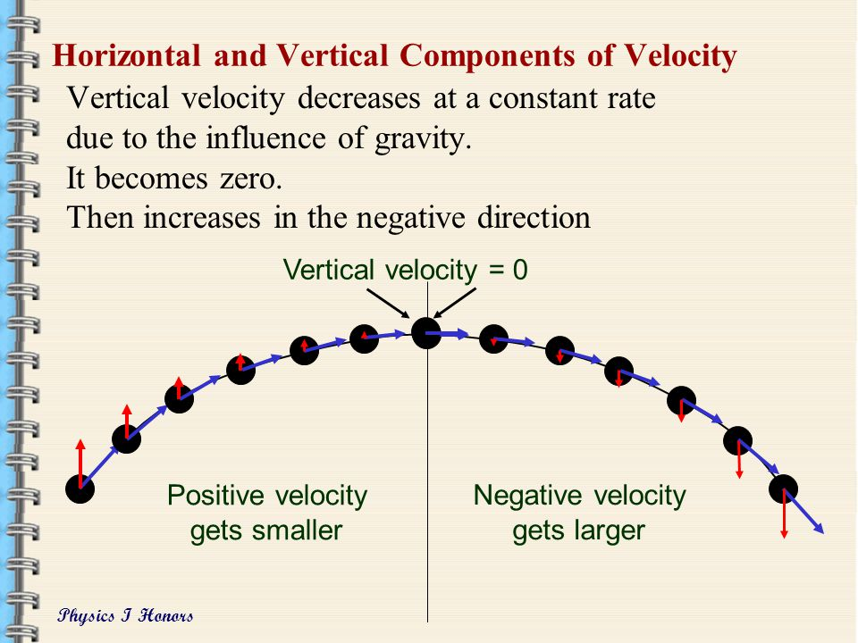 Physics I Honors Horizontal and Vertical Components of Velocity Vertical velocity decreases at a constant rate due to the influence of gravity.