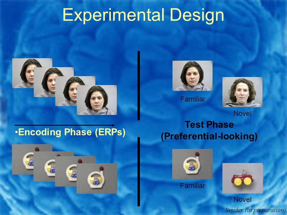 Experimental Design Encoding Phase (ERPs) Test Phase (Preferential-looking) Familiar Novel Familiar Novel Snyder (in preparation).