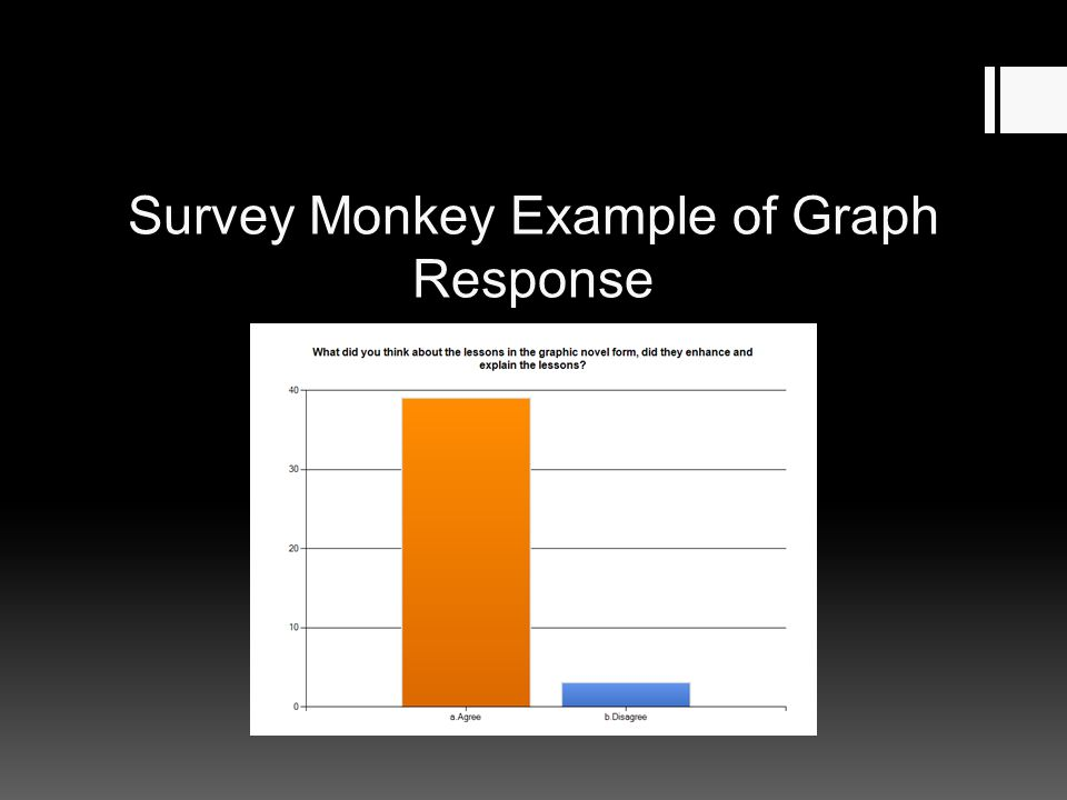 Survey Monkey Example of Graph Response