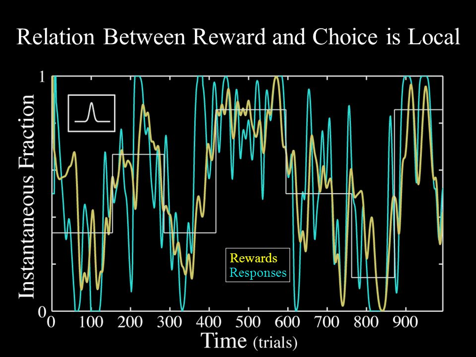 Relation Between Reward and Choice is Local Responses Rewards