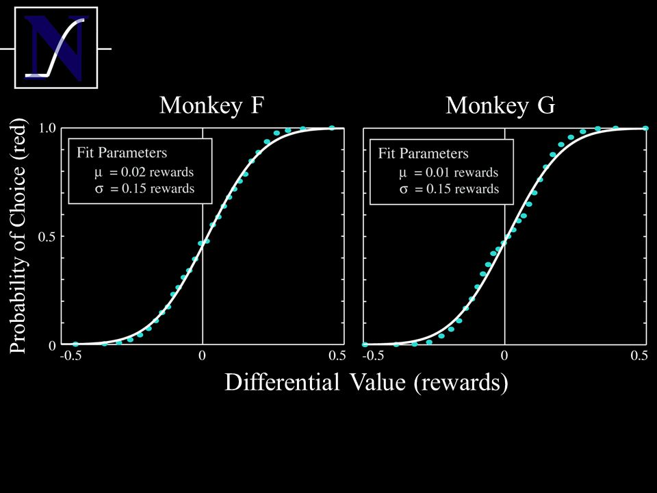 Differential Value (rewards) Monkey F Monkey G Probability of Choice (red)