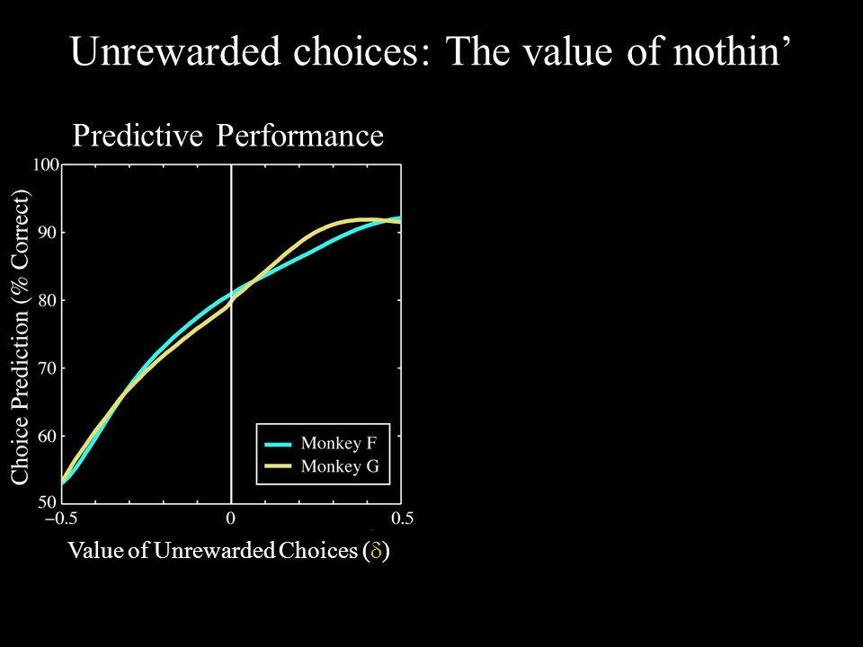 Value of Unrewarded Choices (  ) Predictive Performance Generative Performance Unrewarded choices: The value of nothin'