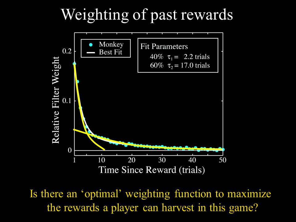 Weighting of past rewards Is there an 'optimal' weighting function to maximize the rewards a player can harvest in this game?