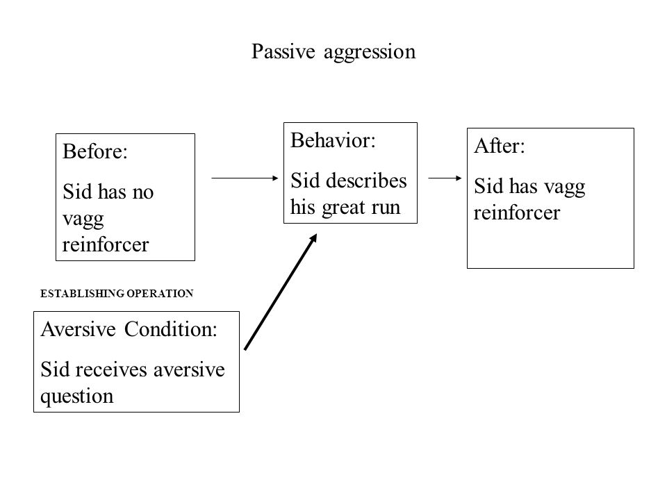 Passive aggression Before: Sid has no vagg reinforcer After: Sid has vagg reinforcer Behavior: Sid describes his great run Aversive Condition: Sid receives aversive question ESTABLISHING OPERATION