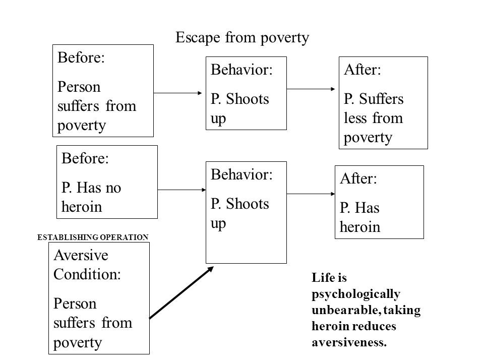 Escape from poverty Before: Person suffers from poverty After: P.